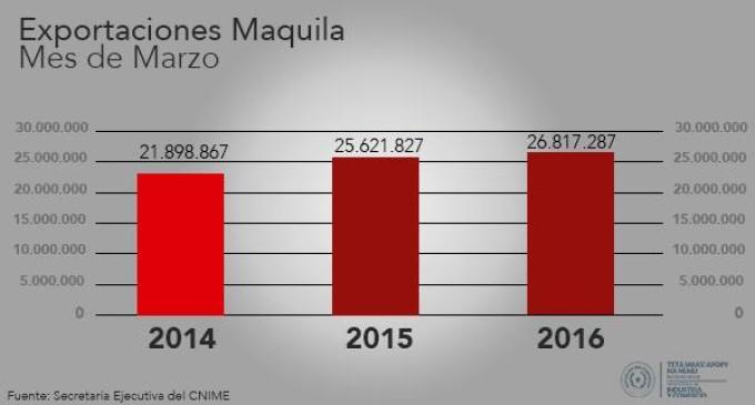 Según el MIC las exportaciones de nuestro país superan cifras de años anteriores