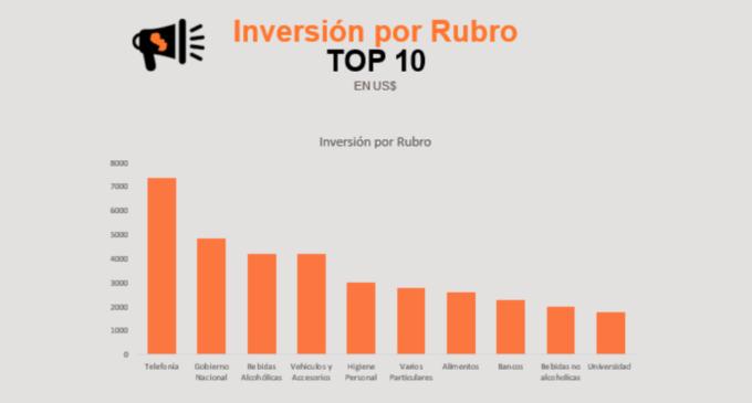 Inversión publicitaria en radio asciende a US$ 25 mil millones