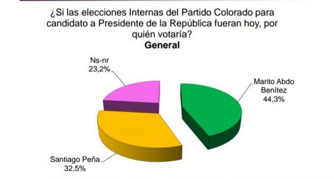 Encuesta de Ati Snead dice que Mario Abdo Benítez aventaja a Santiago Peña por 12 puntos