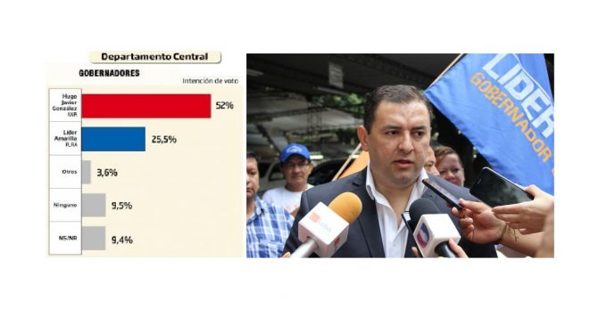 Candidato liberal a gobernador de Central tomará acciones legales contra encuestadora de Capli