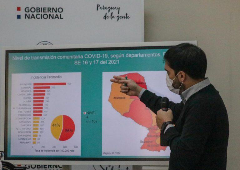 Paraguay registró 91 fallecidos y casi 2.700 nuevos contagios de COVID-19 en las últimas 24 horas